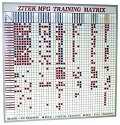 Training Matrix Dry Erase Board